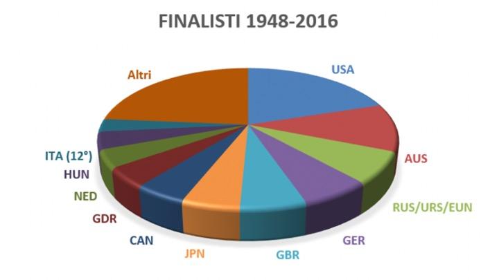 La Torta Olimpica dal 1948 al 2016