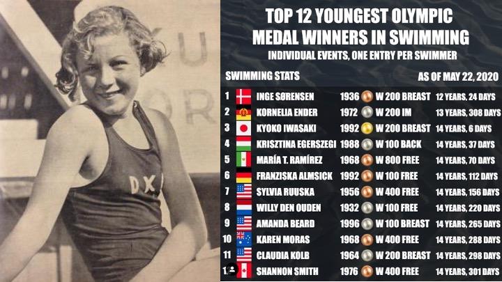 I più giovani nuotatori saliti sul podio olimpico