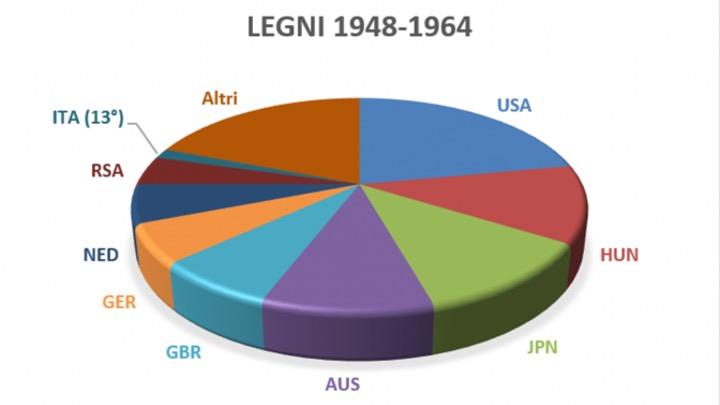 La Torta Olimpica dal 1948 al 1964 – Parte 2
