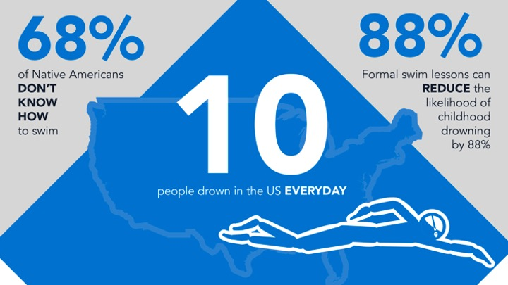 I nativi americani e il nuoto