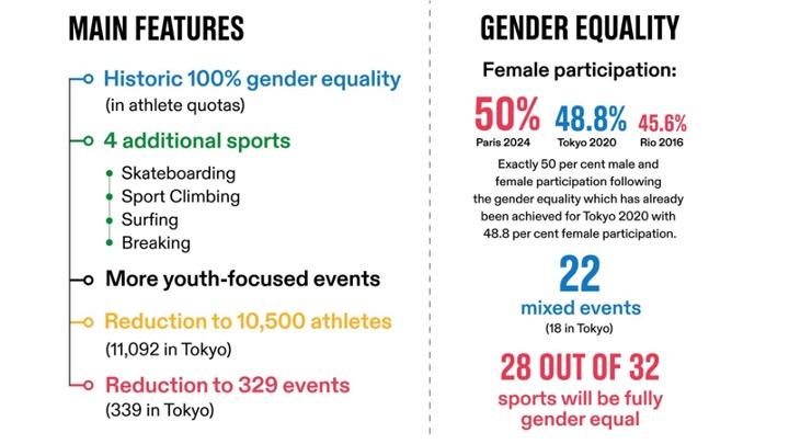 CIO. Il programma olimpico di Parigi 2024. Numeri, prove ed altro. Equilibrio di genere raggiunto.