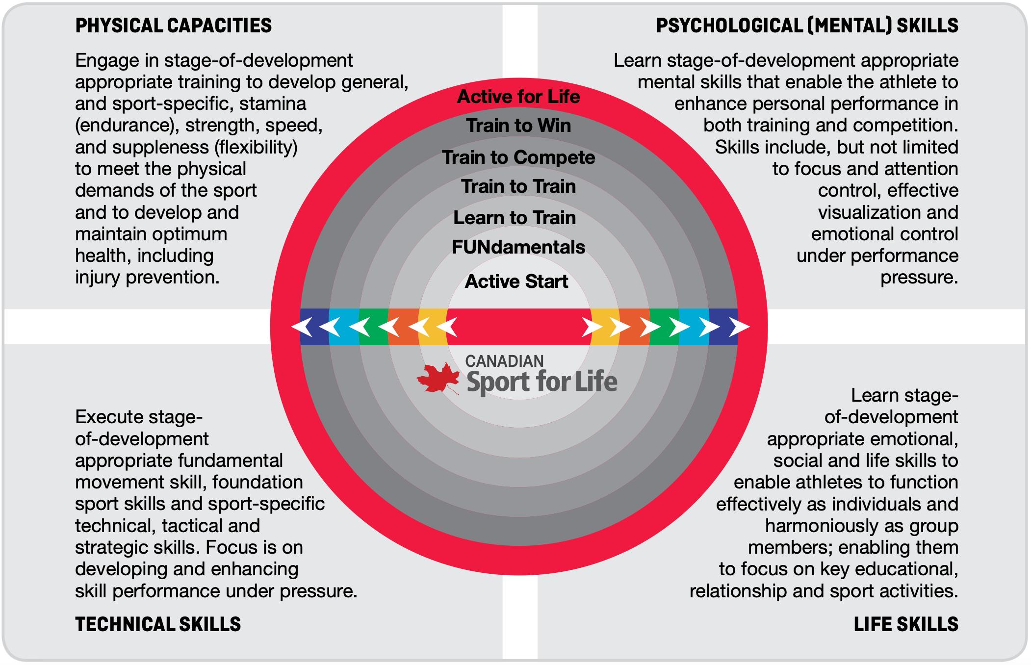 swimming canada athlete development matrix