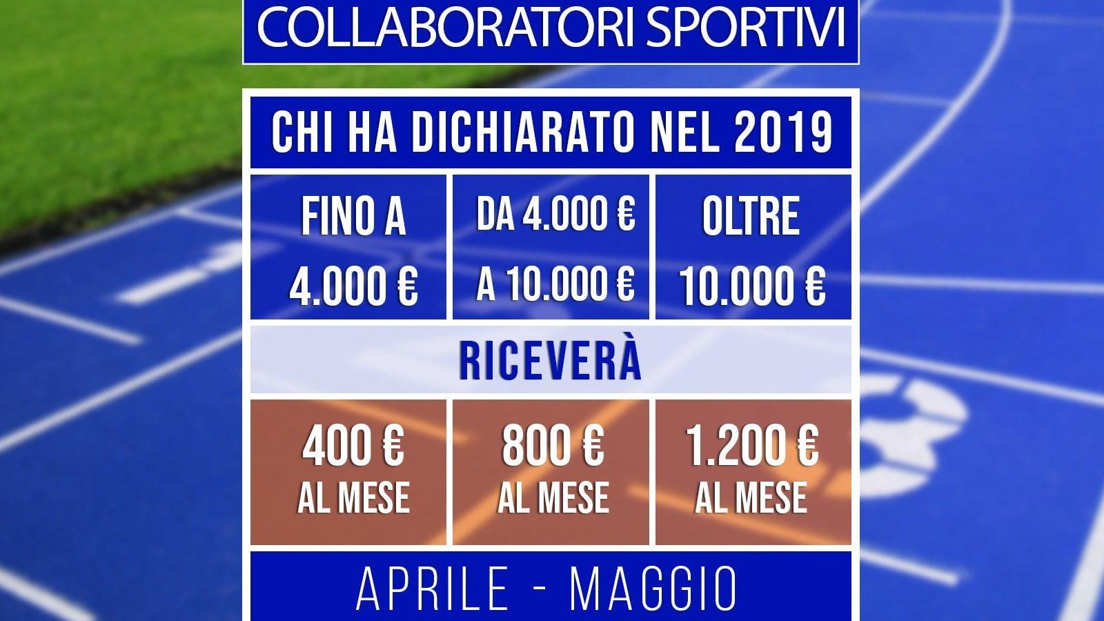 Bonus collaboratori, nessuna riduzione: importi fra 800 e 2.400 euro