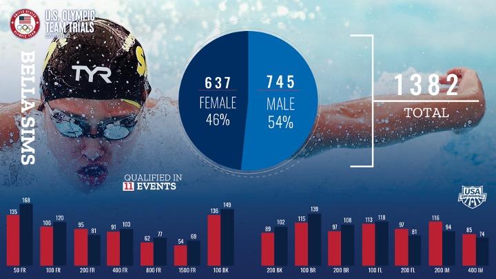 Usa Swimming ufficializza i primi dati dei Trials di Omaha. Ad oggi 1382 atleti qualificati.